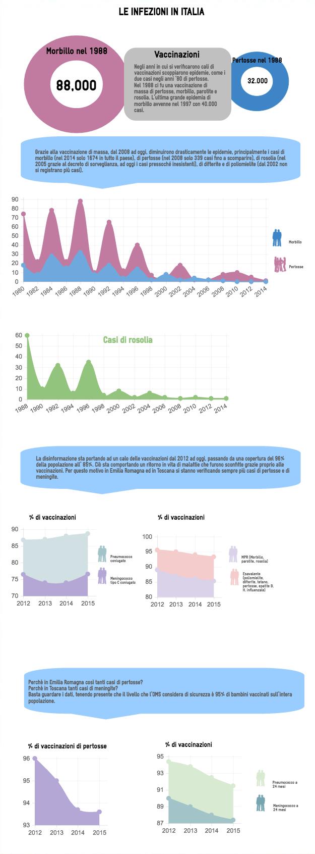 Vaccini, la verità nei dati