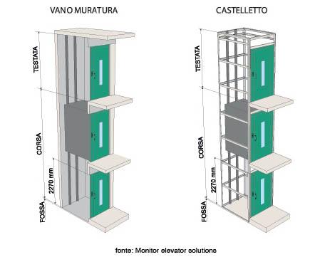 Ascensore per disabili tipologie e caratteristiche for Dimensioni ascensore