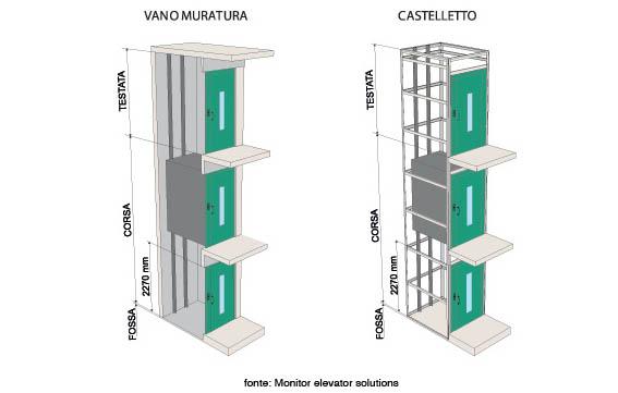 elevatore per disabili