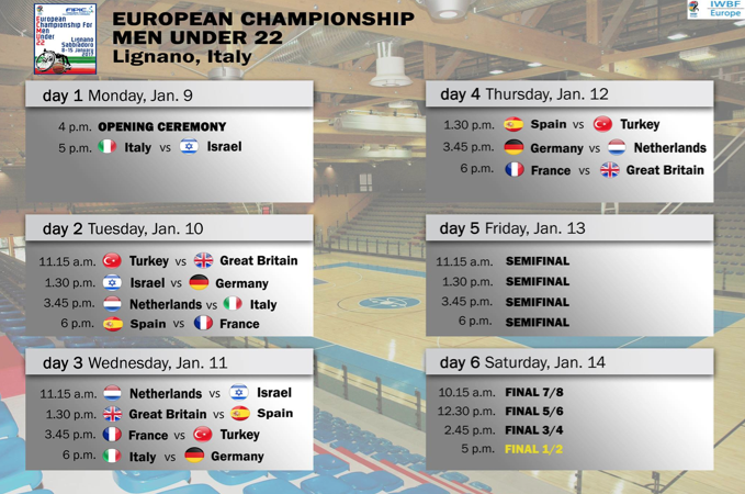 Europei basket under 22