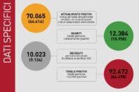 Mappa Italia Coronavirus: i dati aggiornati giorno per giorno
