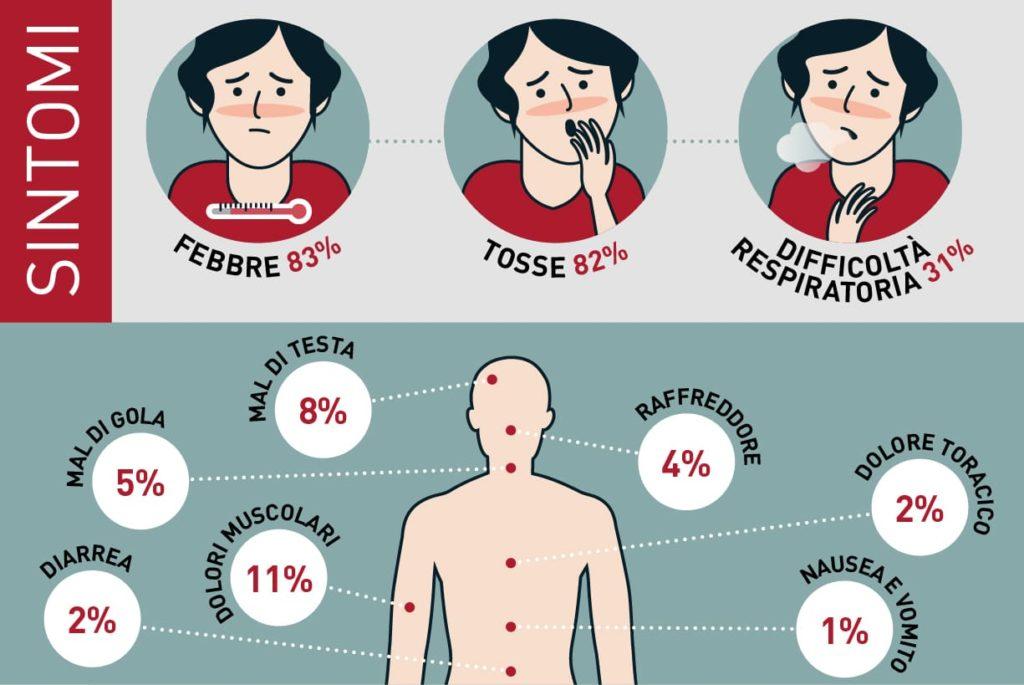 nuovo coronavirus sintomi