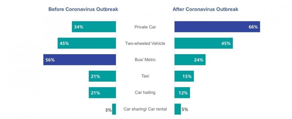 dati del trasporto pubblico coronavirus ispos group