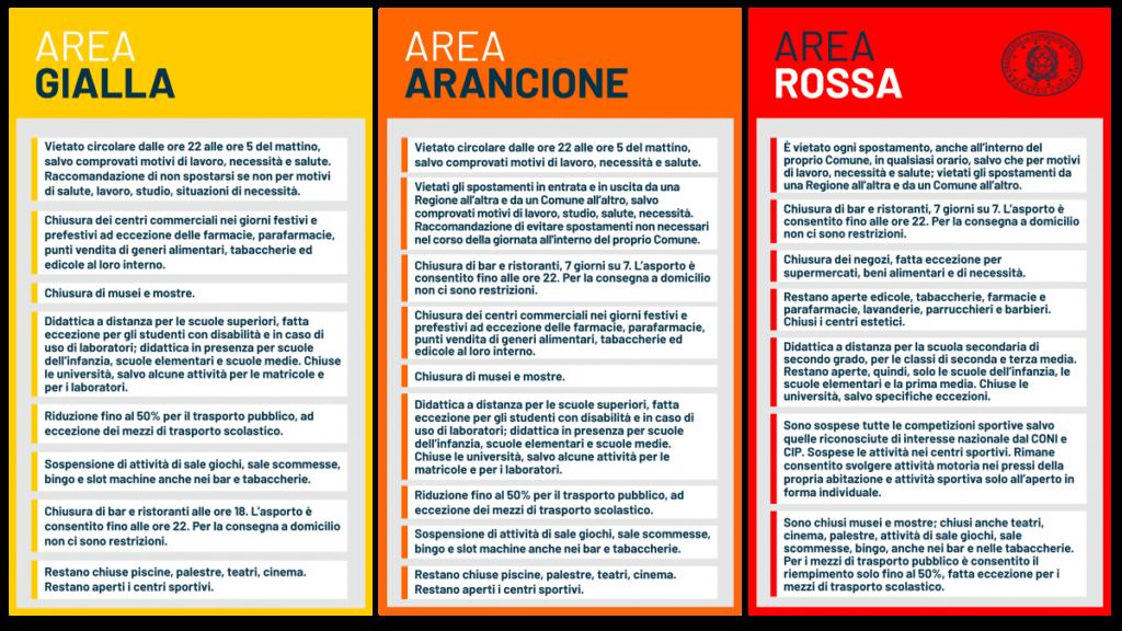dpcm 3 novembre 2020 area rossa arancione gialla