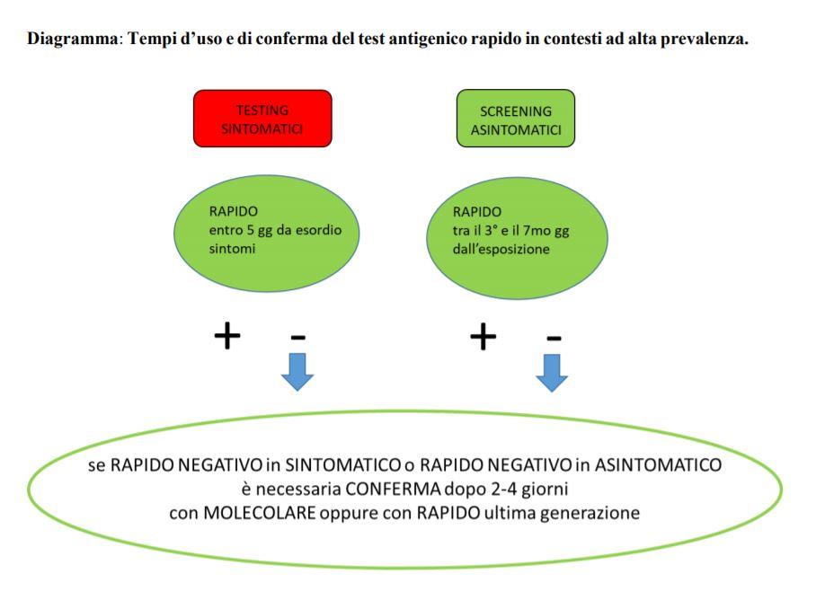 test rapidi antigenici come molecolari