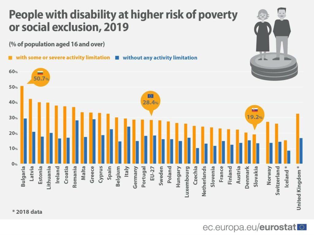 eurostat disabili a rischio povertà