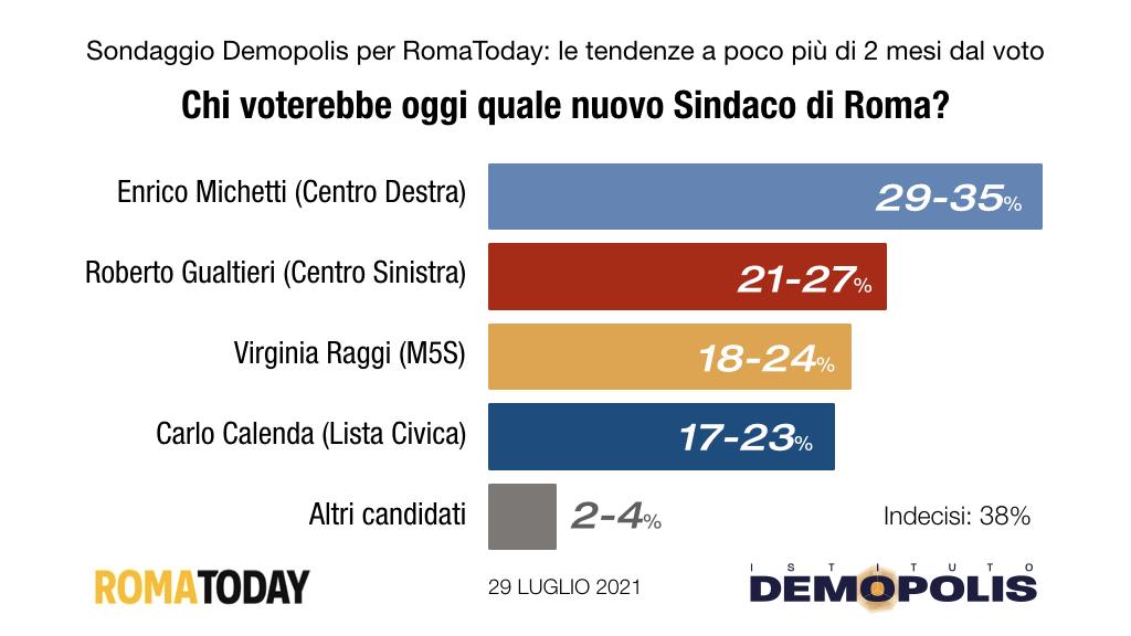 sondaggi elezioni amministrative 2021 roma