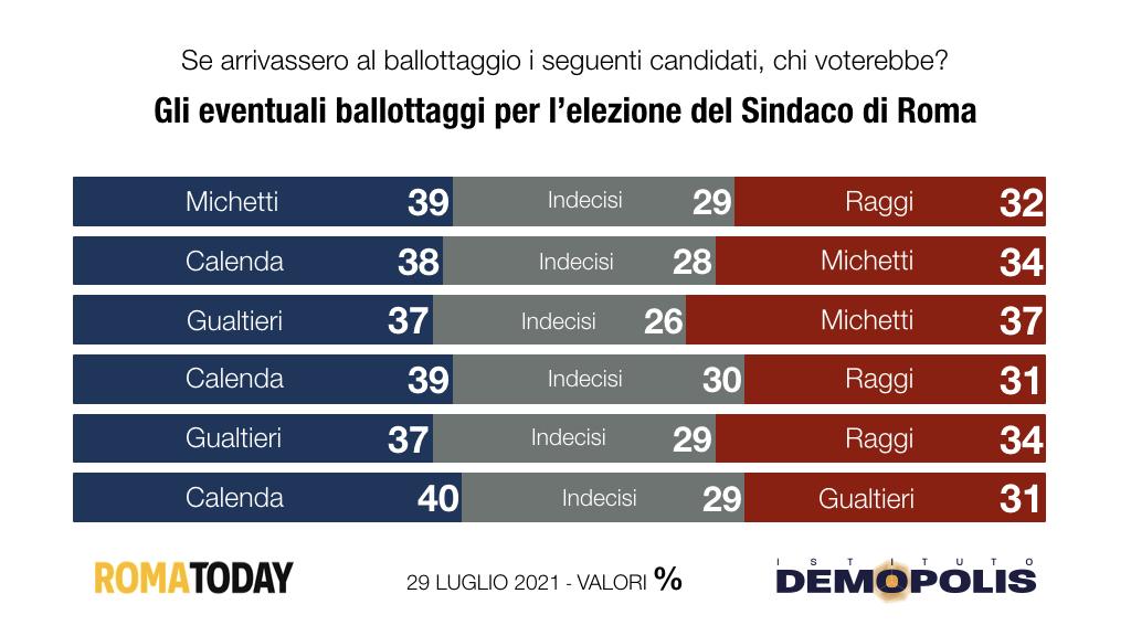ballottaggio elezioni amministrative 2021 roma
